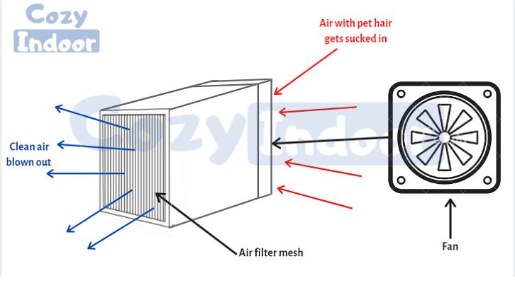 DIY home air purifier
